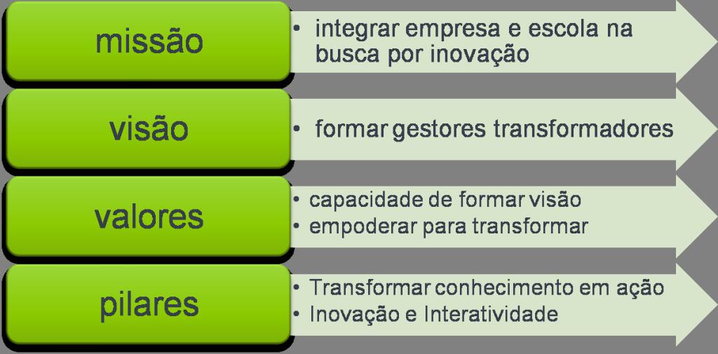 ESPM_Varejo_Razão_de_ser