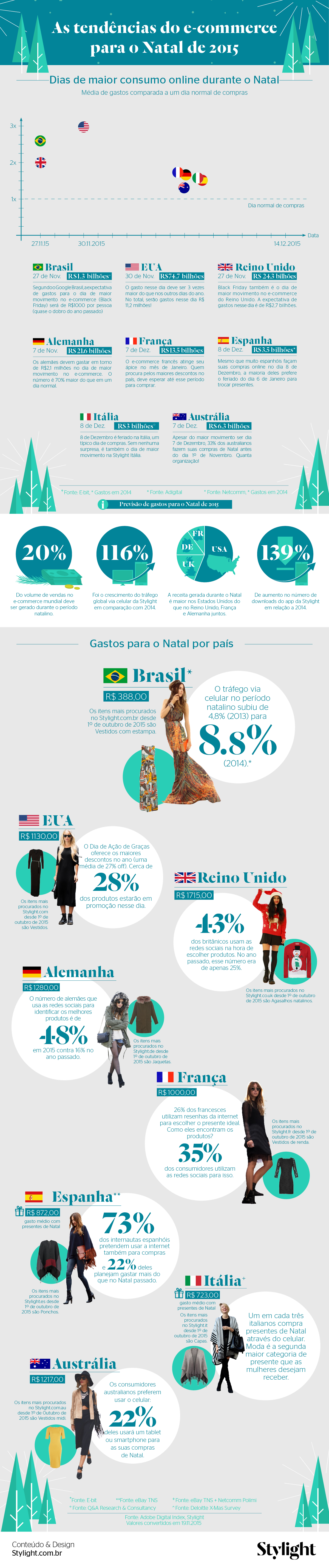 Infográfico - ecommerce Natal 2015