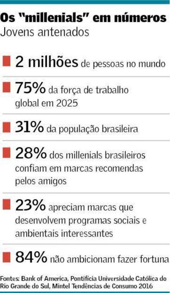 ONDV_Foto_Notícias_0516_Quadro_Milleniuals