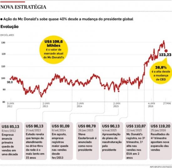 ONDV_Foto_Notícias_0516_Quadro_McDonalds