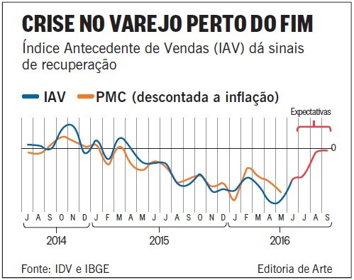 ONDV_Foto_Notícias_0816_Varejo_Crise