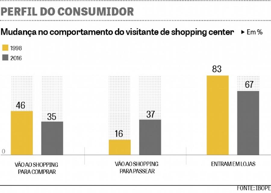 ONDV_Foto_Notícias_0916_Quadro_Shopping_Ibope