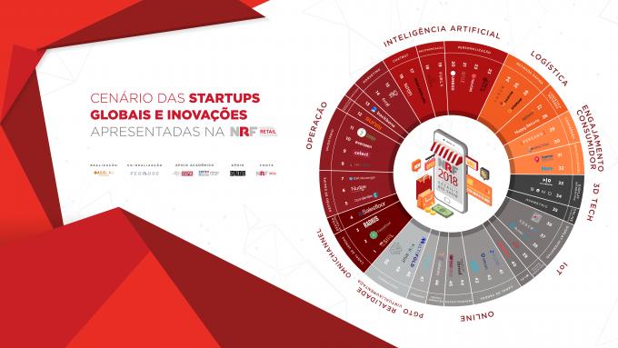 Startups globais deram o tom da inovação na NRF Retail's Big Show 2018